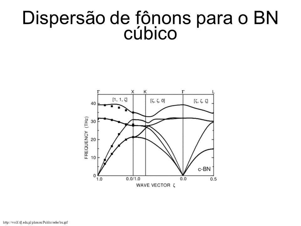 Dispersão de fônons para o BN cúbico http://wolf.ifj.edu.pl/phonon/Public/refer/bn.gif