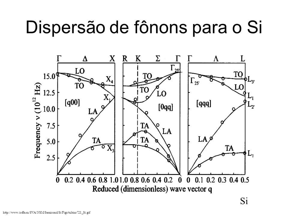 Dispersão de fônons para o Si http://www.ioffe.ru/SVA/NSM/Semicond/Si/Figs/tubino721_Si.gif Si