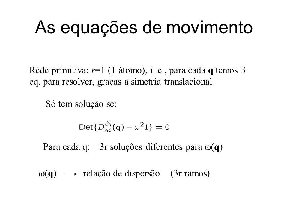 As equações de movimento Rede primitiva: r=1 (1 átomo), i. e., para cada q temos 3 eq. para resolver, graças a simetria translacional Só tem solução s