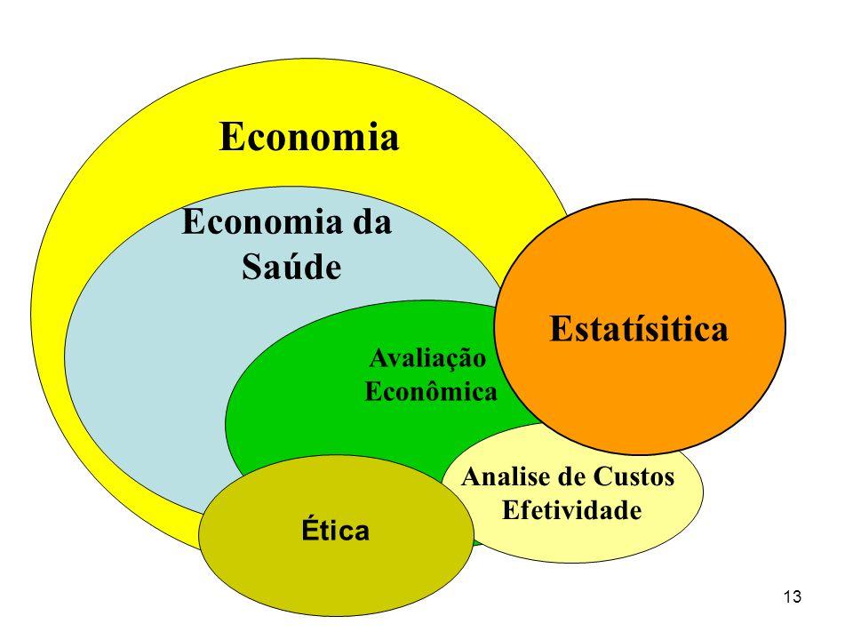 13 Economia Economia da Saúde Avaliação Econômica Analise de Custos Efetividade Estatísitica Ética