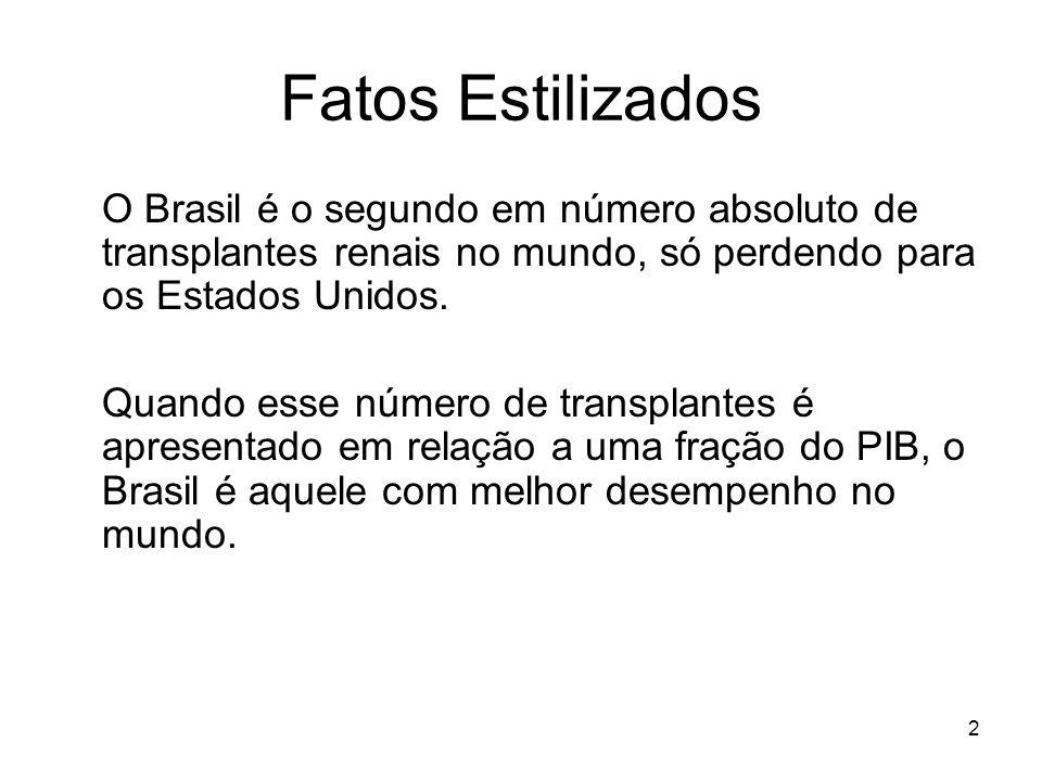 2 Fatos Estilizados O Brasil é o segundo em número absoluto de transplantes renais no mundo, só perdendo para os Estados Unidos. Quando esse número de