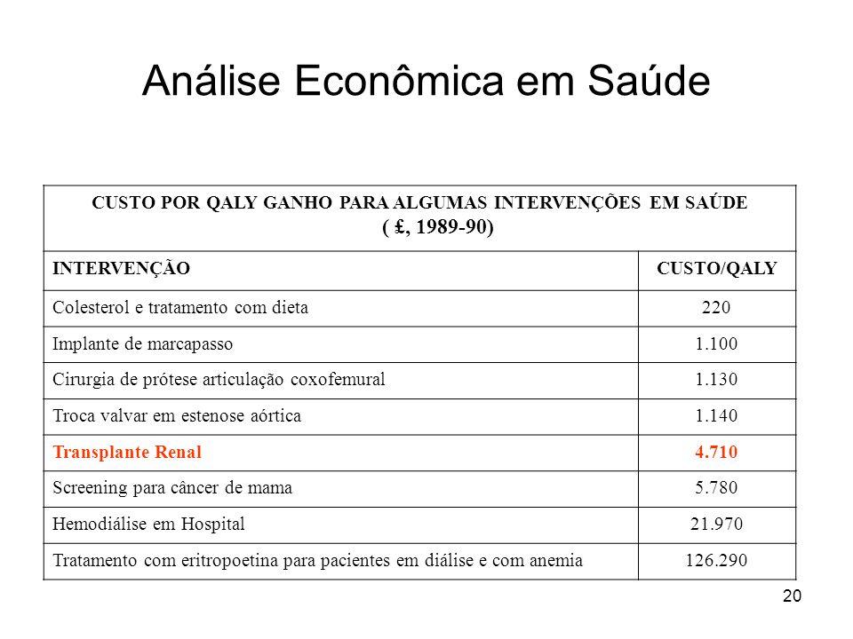 20 Análise Econômica em Saúde CUSTO POR QALY GANHO PARA ALGUMAS INTERVENÇÕES EM SAÚDE ( £, 1989-90) INTERVENÇÃOCUSTO/QALY Colesterol e tratamento com