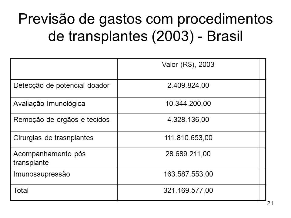 21 Previsão de gastos com procedimentos de transplantes (2003) - Brasil Valor (R$), 2003 Detecção de potencial doador2.409.824,00 Avaliação Imunológic