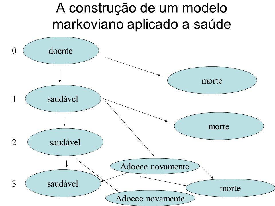 28 A construção de um modelo markoviano aplicado a saúde doente saudável morte 0 1 2 3 Adoece novamente morte Adoece novamente