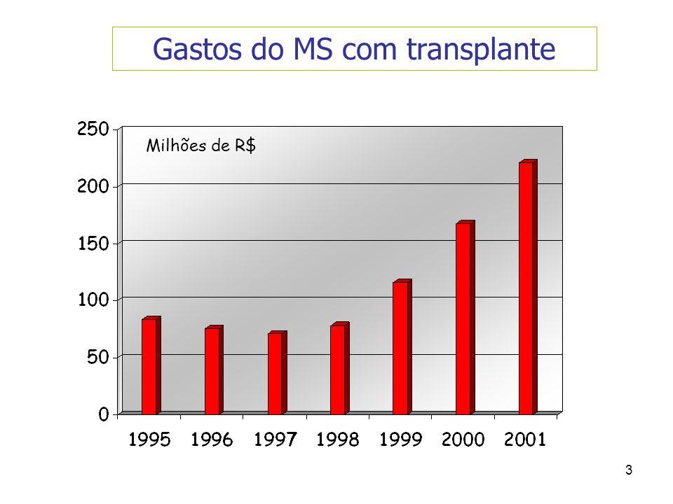 3 Gastos do MS com transplante Milhões de R$