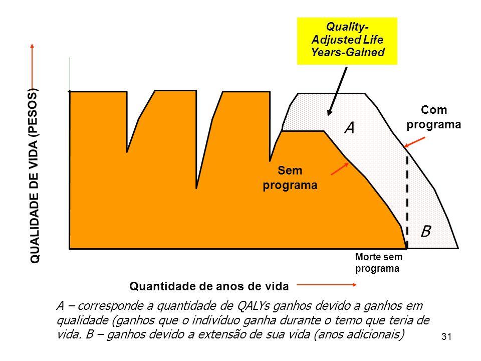 31 Quantidade de anos de vida 1.0 0.0 Morte sem programa Death Sem programa Com programa Quality- Adjusted Life Years-Gained QUALIDADE DE VIDA (PESOS)