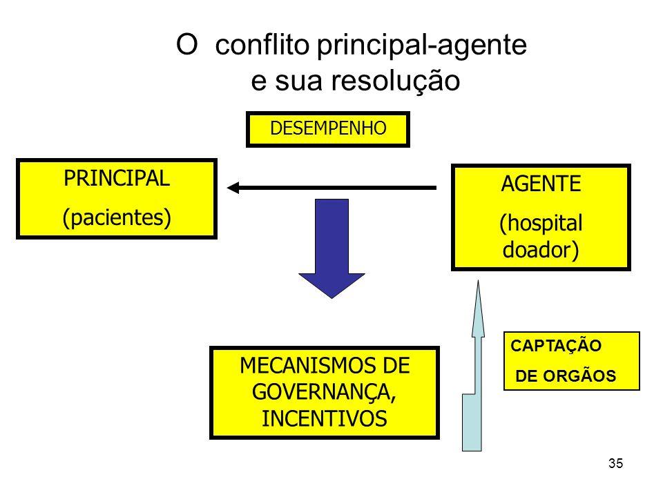 35 O conflito principal-agente e sua resolução PRINCIPAL (pacientes) AGENTE (hospital doador) MECANISMOS DE GOVERNANÇA, INCENTIVOS DESEMPENHO CAPTAÇÃO