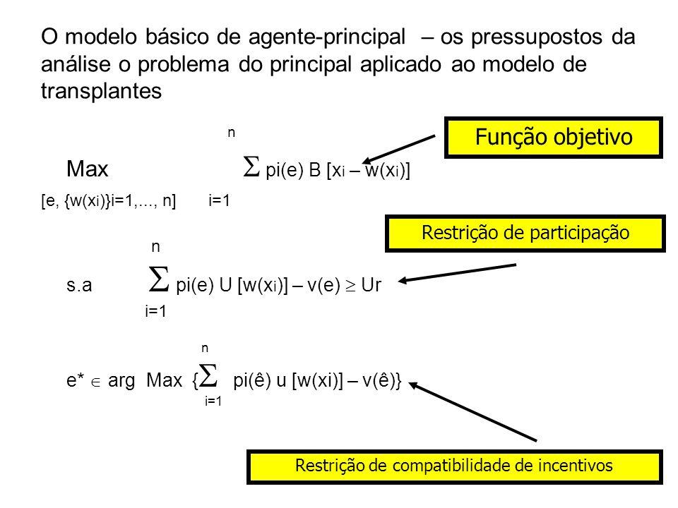 36 O modelo básico de agente-principal – os pressupostos da análise o problema do principal aplicado ao modelo de transplantes n Max pi(e) B [x i – w(