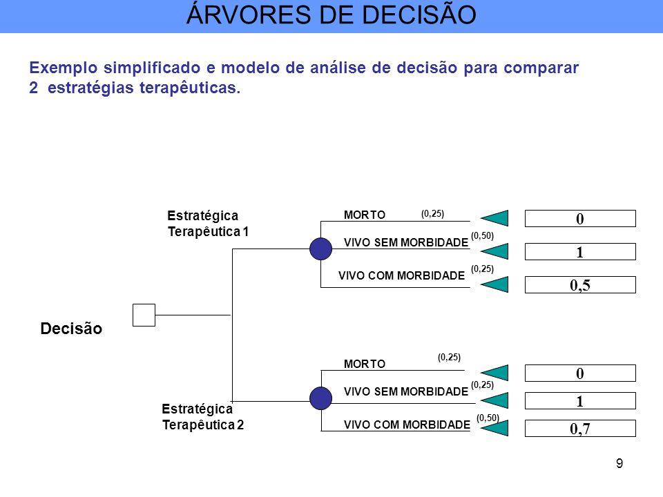 9 Exemplo simplificado e modelo de análise de decisão para comparar 2 estratégias terapêuticas. MORTO Decisão Estratégica Terapêutica 1 (0,25) Estraté