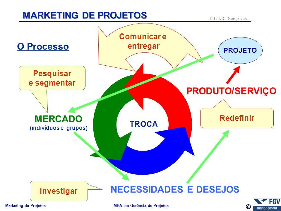 38 © Luiz C.Gonçalves Marketing de Projetos MBA em Gerência de Projetos Revendo...
