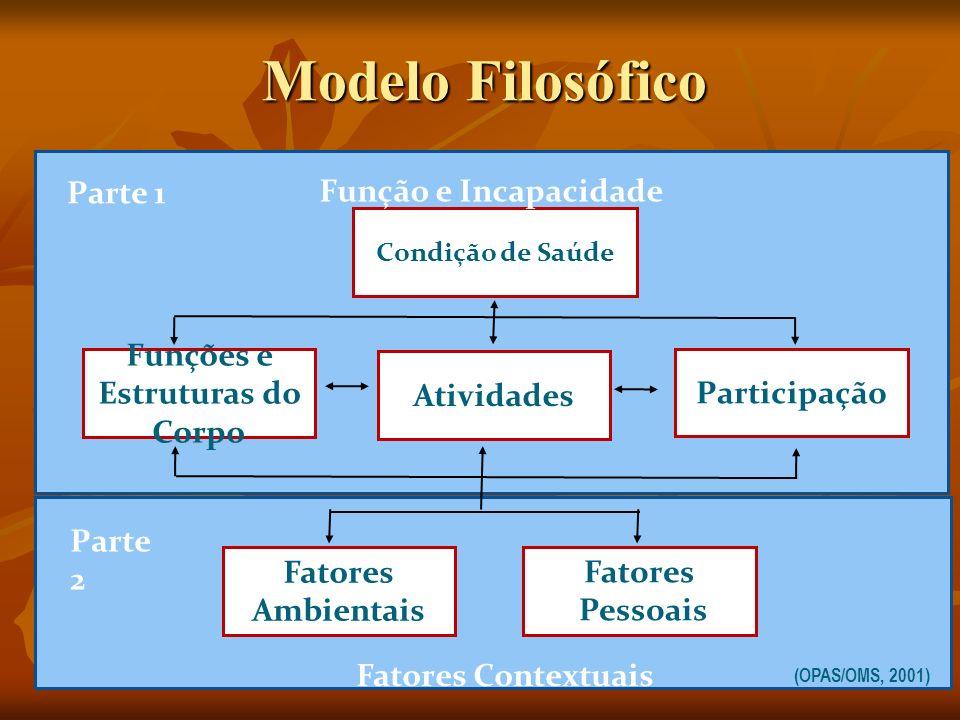 Fatores Pessoais Condição de Saúde Funções e Estruturas do Corpo Fatores Ambientais (OPAS/OMS, 2001) Participação Atividades Parte 1 Parte 2 Função e