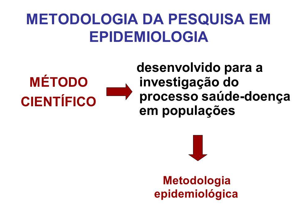 Metodologia epidemiológica Estratégias, técnicas e procedimentos de pesquisa no campo da Epidemiologia Investigação METODOLOGIA DA PESQUISA EM EPIDEMIOLOGIA Produção do conhecimento