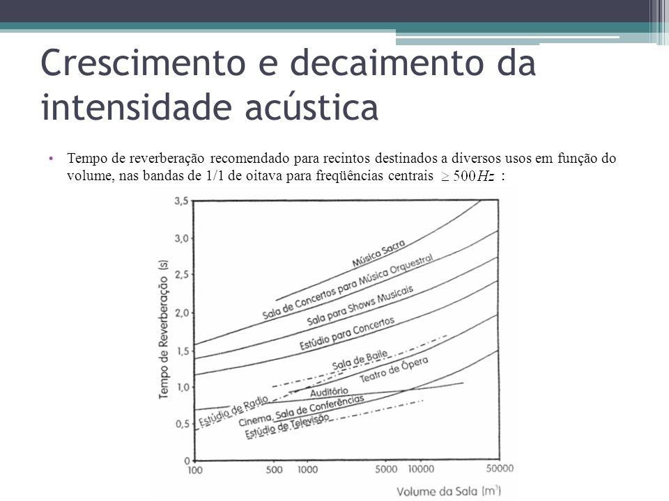 Crescimento e decaimento da intensidade acústica Tempo de reverberação recomendado para recintos destinados a diversos usos em função do volume, nas b