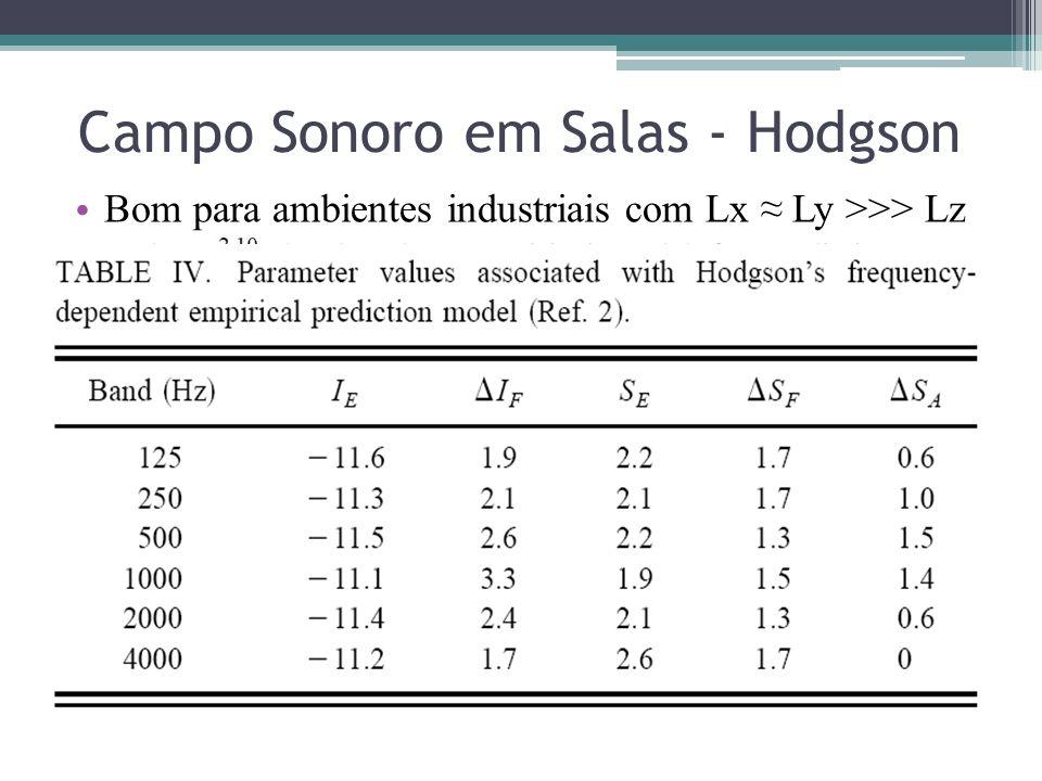 Campo Sonoro em Salas - Hodgson Bom para ambientes industriais com Lx Ly >>> Lz