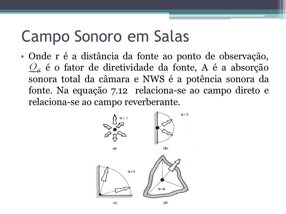 Campo Sonoro em Salas Onde r é a distância da fonte ao ponto de observação, __ é o fator de diretividade da fonte, A é a absorção sonora total da câma