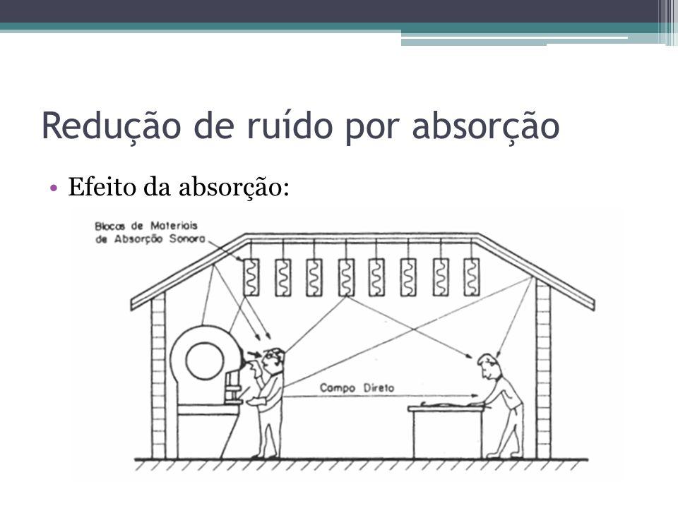 Redução de ruído por absorção Efeito da absorção: