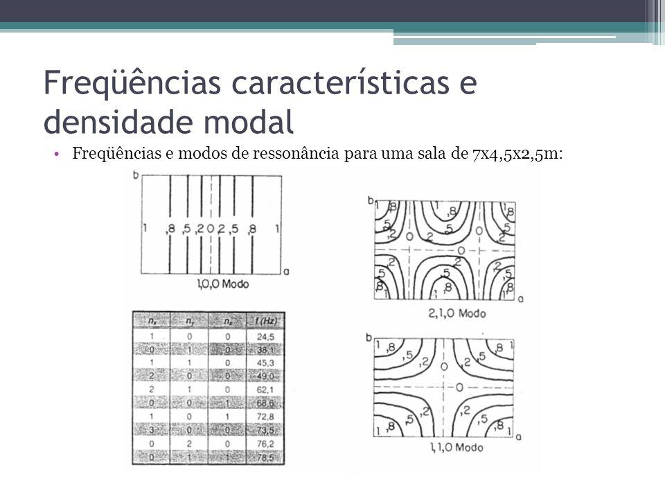 Freqüências características e densidade modal Freqüências e modos de ressonância para uma sala de 7x4,5x2,5m: