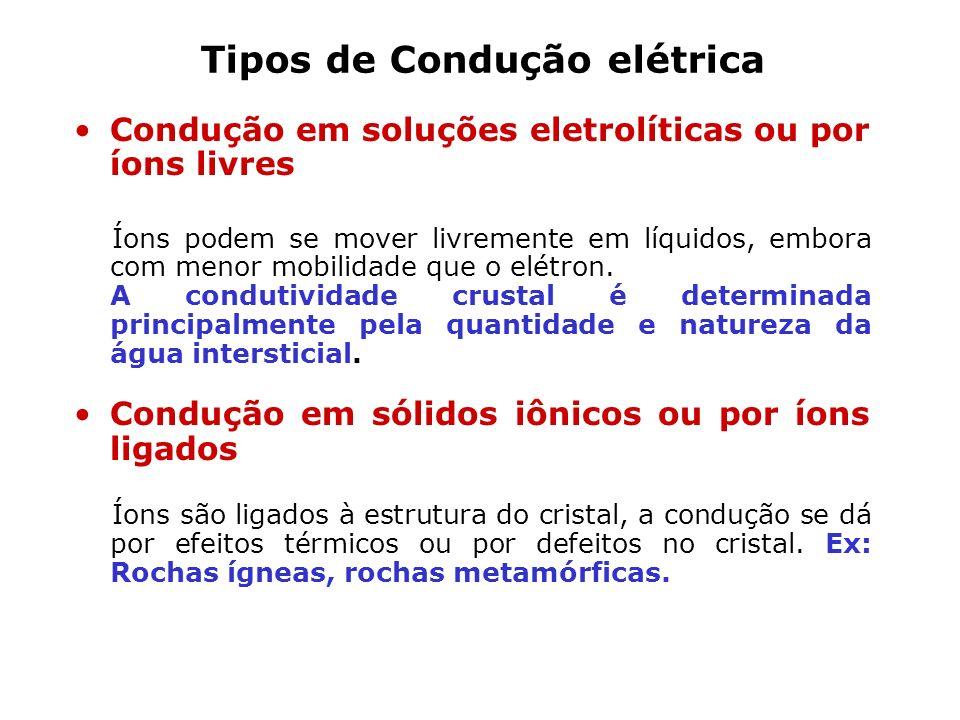Tipos de Condução elétrica Condução em soluções eletrolíticas ou por íons livres Íons podem se mover livremente em líquidos, embora com menor mobilida