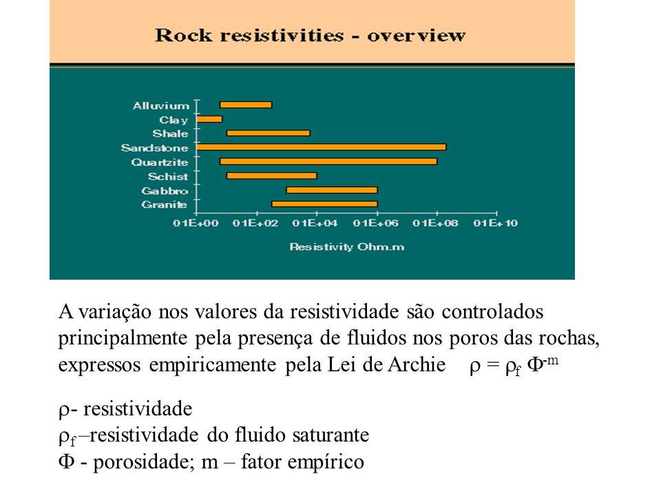 A variação nos valores da resistividade são controlados principalmente pela presença de fluidos nos poros das rochas, expressos empiricamente pela Lei