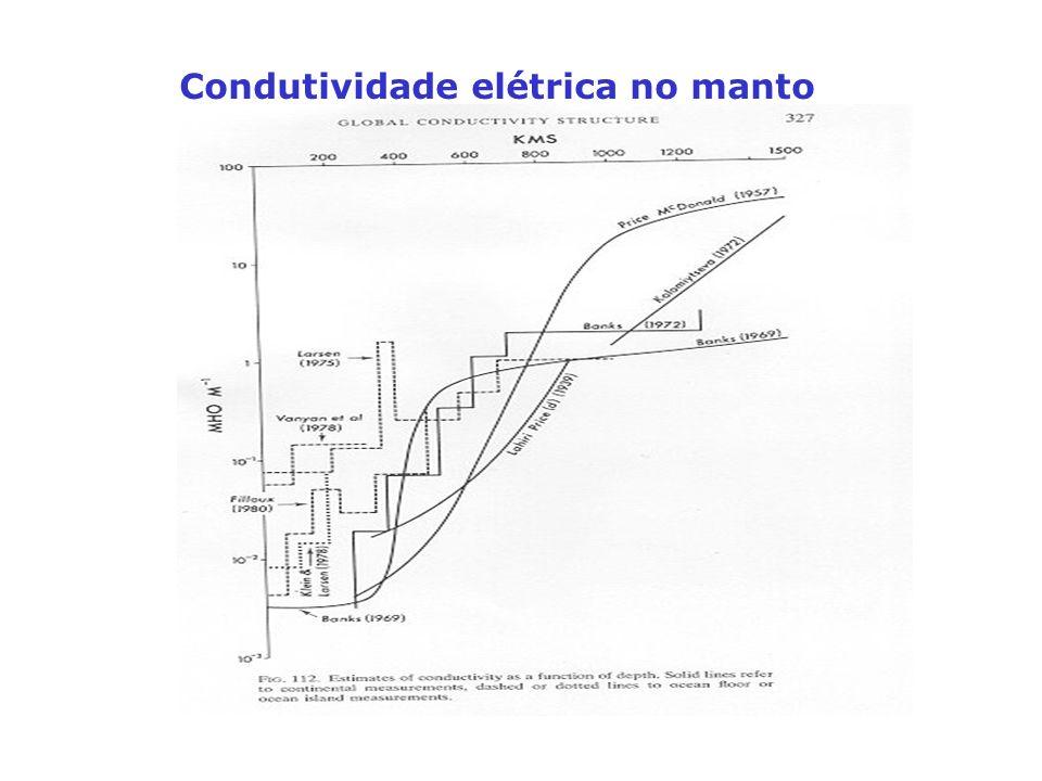 Condutividade elétrica no manto