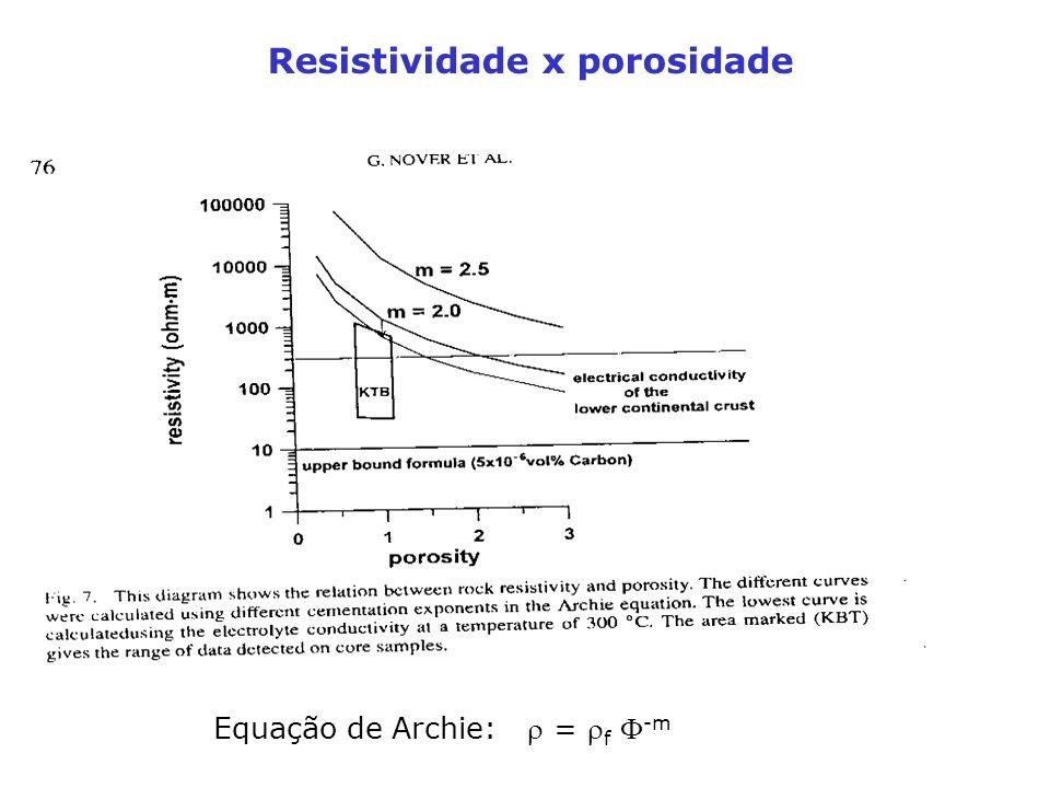 Resistividade x porosidade Equação de Archie: = f -m