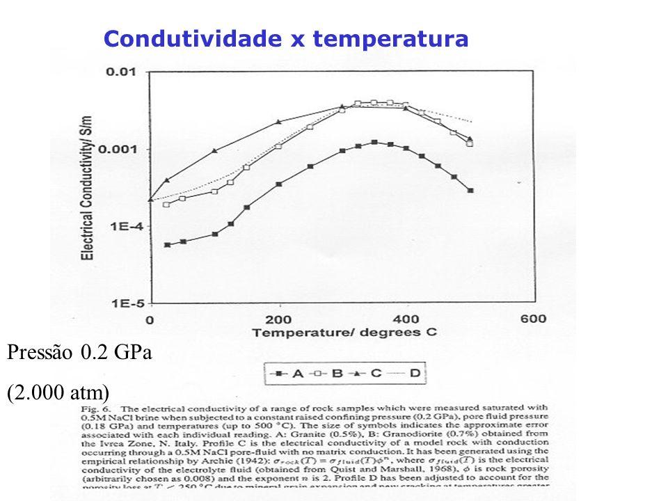 Condutividade x temperatura Pressão 0.2 GPa (2.000 atm)