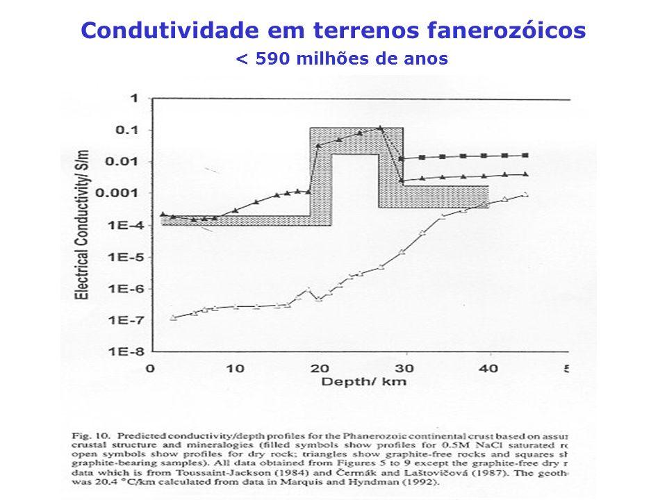 Condutividade em terrenos fanerozóicos < 590 milhões de anos