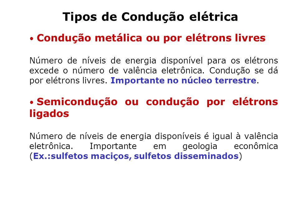 Tipos de Condução elétrica Condução metálica ou por elétrons livres Número de níveis de energia disponível para os elétrons excede o número de valênci