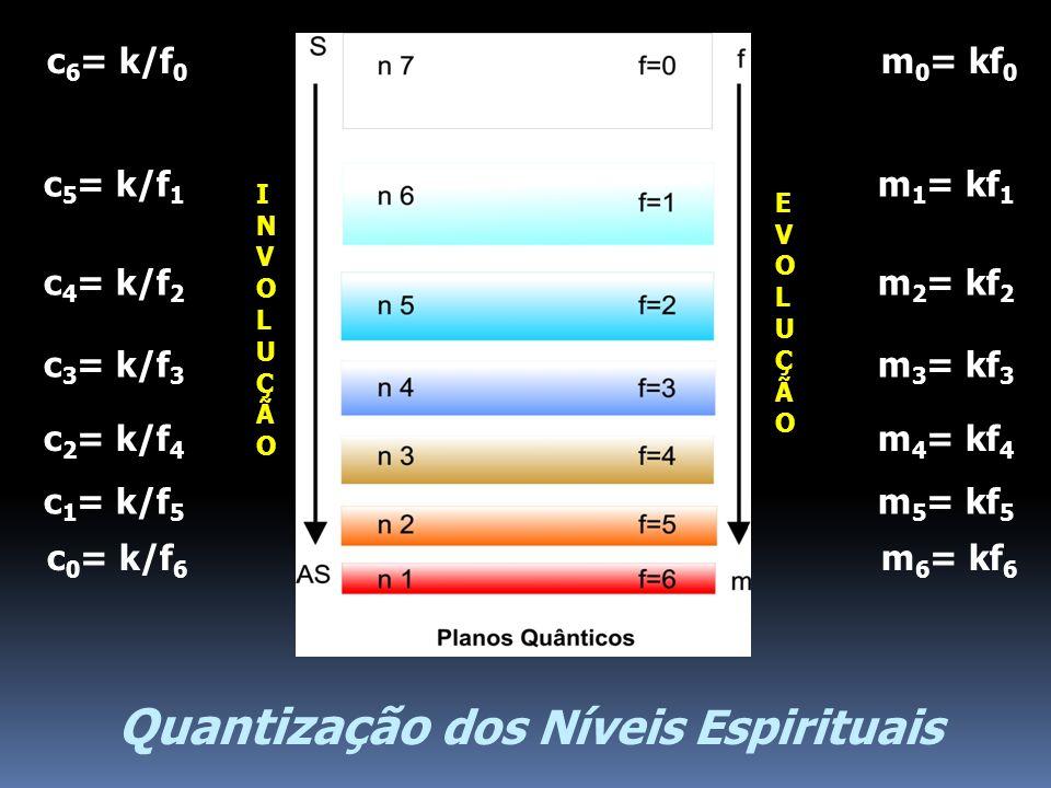 Quantização dos Níveis Espirituais INVOLUÇÃOINVOLUÇÃO EVOLUÇÃOEVOLUÇÃO m 6 = kf 6 m 5 = kf 5 m 4 = kf 4 m 3 = kf 3 m 2 = kf 2 m 1 = kf 1 m 0 = kf 0 c
