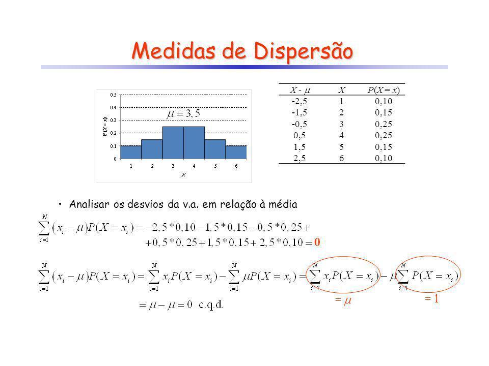 XP(X = x) 10,10 20,15 30,25 4 50,15 60,10 Medidas de Dispersão Analisar os desvios da v.a. em relação à média 0 = = 1 X - XP(X = x) -2,510,10 -1,520,1