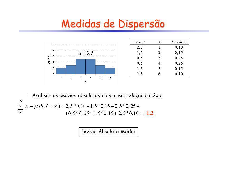 XP(X = x) 10,10 20,15 30,25 4 50,15 60,10 Medidas de Dispersão Analisar os desvios absolutos da v.a. em relação à média 1,2 |X - | XP(X = x) 2,510,10