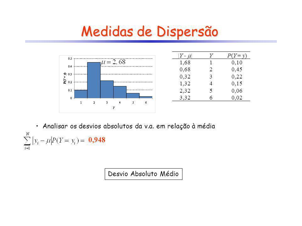 YP(Y = y) 10,10 20,45 30,22 40,15 50,06 60,02 Medidas de Dispersão Analisar os desvios absolutos da v.a. em relação à média 0,948 |Y - | YP(Y = y) 1,6