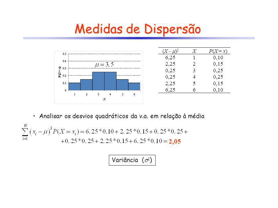 Medidas de Dispersão Analisar os desvios quadráticos da v.a. em relação à média 2,05 Variância ( 2 ) XP(X = x) 10,10 20,15 30,25 4 50,15 60,10 (X - )