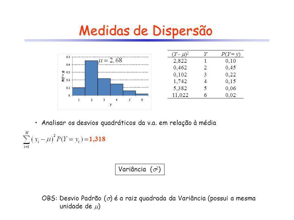 Medidas de Dispersão Analisar os desvios quadráticos da v.a. em relação à média 1,318 Variância ( 2 ) OBS: Desvio Padrão ( ) é a raiz quadrada da Vari