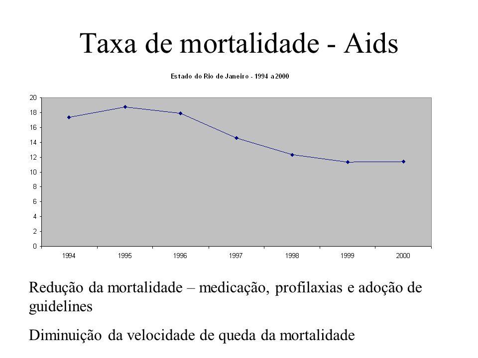 Taxa de mortalidade - Aids Redução da mortalidade – medicação, profilaxias e adoção de guidelines Diminuição da velocidade de queda da mortalidade