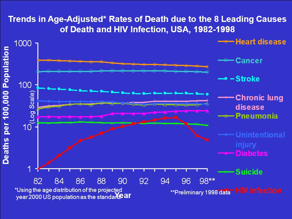 **Preliminary 1998 data Trends in Age-Adjusted* Rates of Death due to the 8 Leading Causes of Death and HIV Infection, USA, 1982-1998 *Using the age d