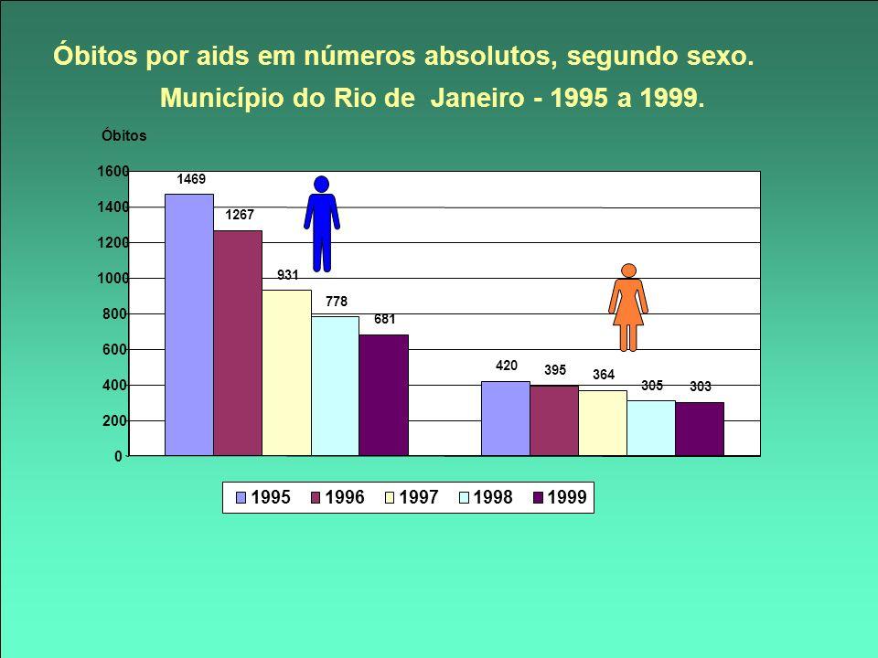 Óbitos por aids em números absolutos, segundo sexo. Município do Rio de Janeiro - 1995 a 1999. 1469 420 1267 395 931 364 778 305 681 303 0 200 400 600
