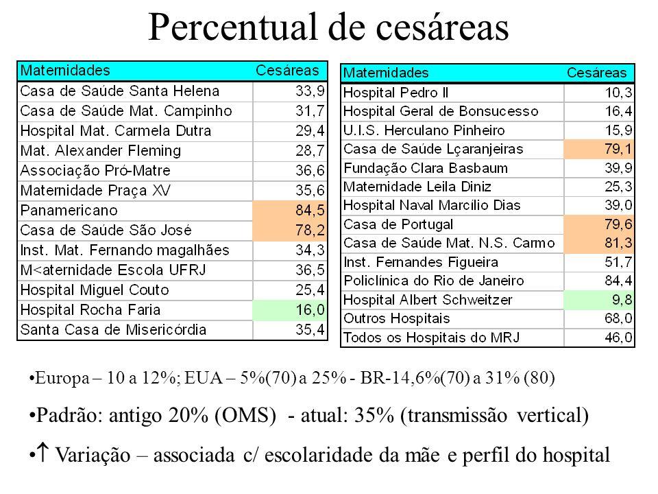 Percentual de cesáreas Europa – 10 a 12%; EUA – 5%(70) a 25% - BR-14,6%(70) a 31% (80) Padrão: antigo 20% (OMS) - atual: 35% (transmissão vertical) Va