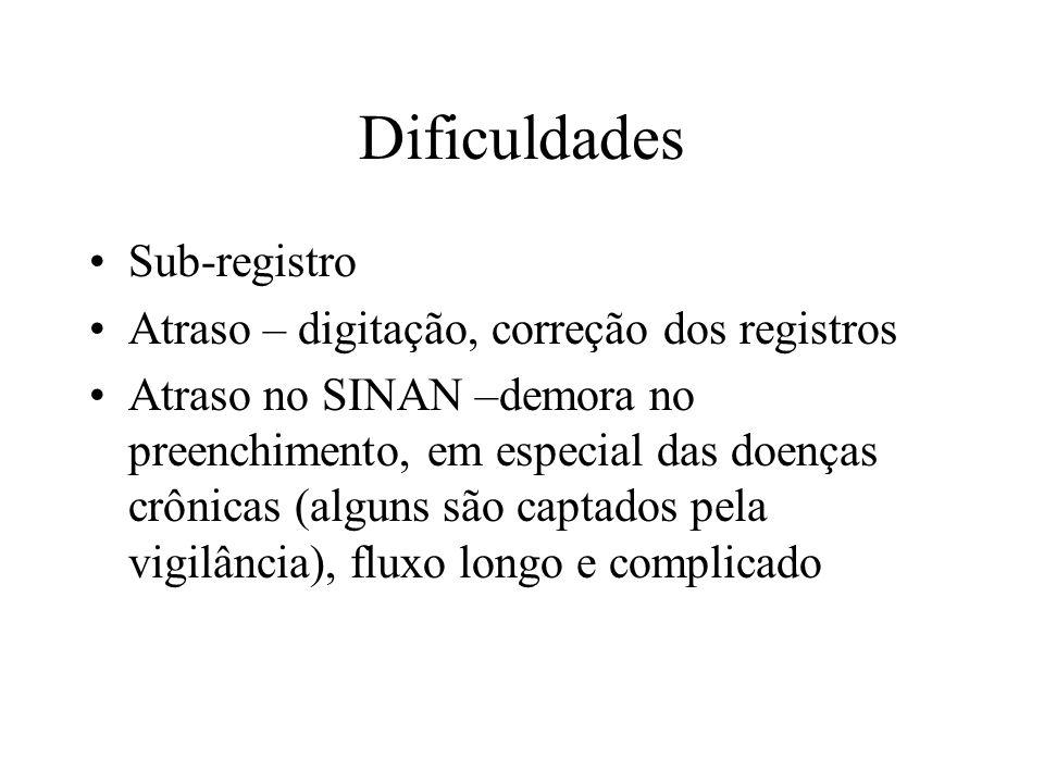 Dificuldades Sub-registro Atraso – digitação, correção dos registros Atraso no SINAN –demora no preenchimento, em especial das doenças crônicas (algun