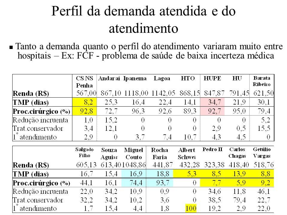 Perfil da demanda atendida e do atendimento Tanto a demanda quanto o perfil do atendimento variaram muito entre hospitais – Ex: FCF - problema de saúd