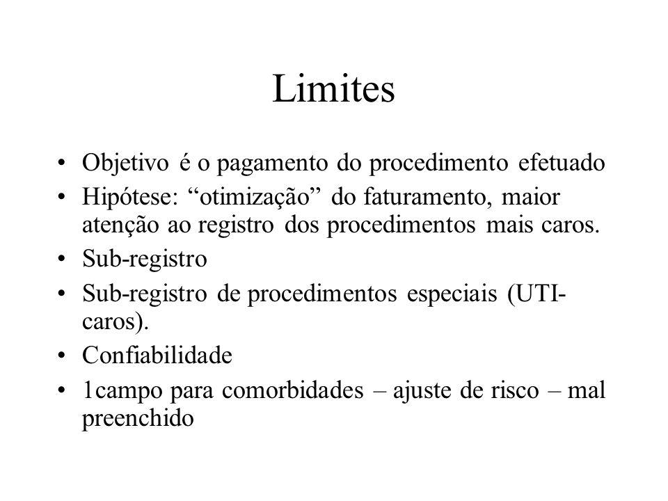 Limites Objetivo é o pagamento do procedimento efetuado Hipótese: otimização do faturamento, maior atenção ao registro dos procedimentos mais caros. S