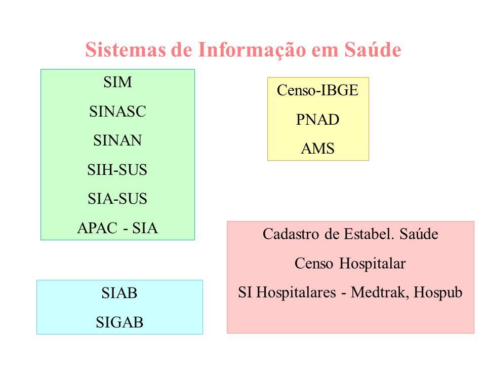 Sistemas de Informação em Saúde SIM SINASC SINAN SIH-SUS SIA-SUS APAC - SIA Cadastro de Estabel. Saúde Censo Hospitalar SI Hospitalares - Medtrak, Hos