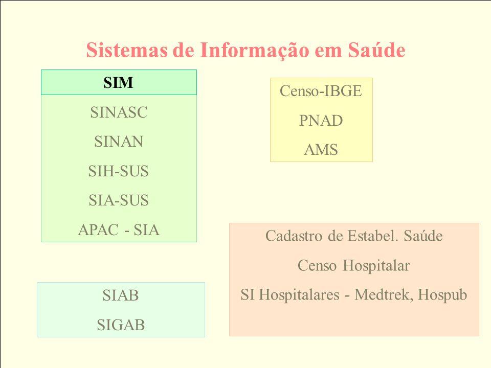 Sistemas de Informação em Saúde SIM SINASC SINAN SIH-SUS SIA-SUS APAC - SIA Cadastro de Estabel. Saúde Censo Hospitalar SI Hospitalares - Medtrek, Hos