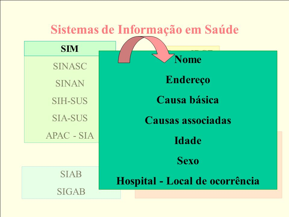 Curvas de sobrevida por procedimento FCF – município RJ – 1998-1999 2 = 38,38; p < 0,0001 Cirurgia 0: tratamento não cirúrgico Cirurgia 1: tratamento cirúrgico