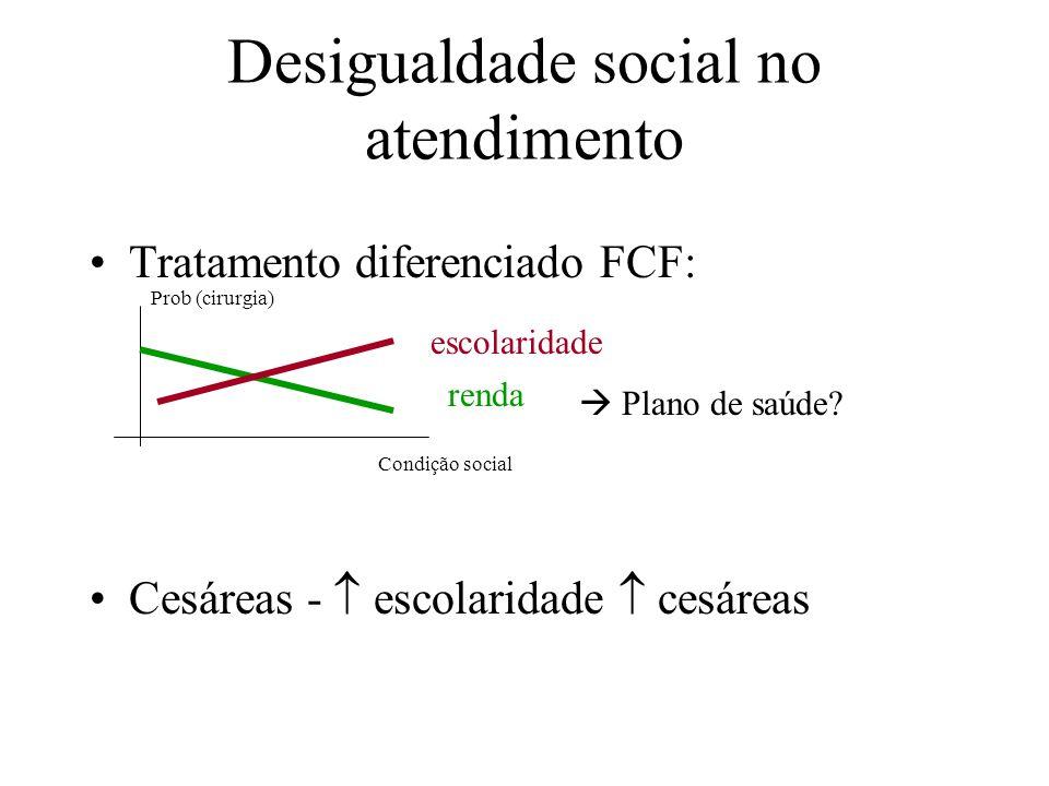 Desigualdade social no atendimento Tratamento diferenciado FCF: Cesáreas - escolaridade cesáreas Condição social Prob (cirurgia) escolaridade renda Pl