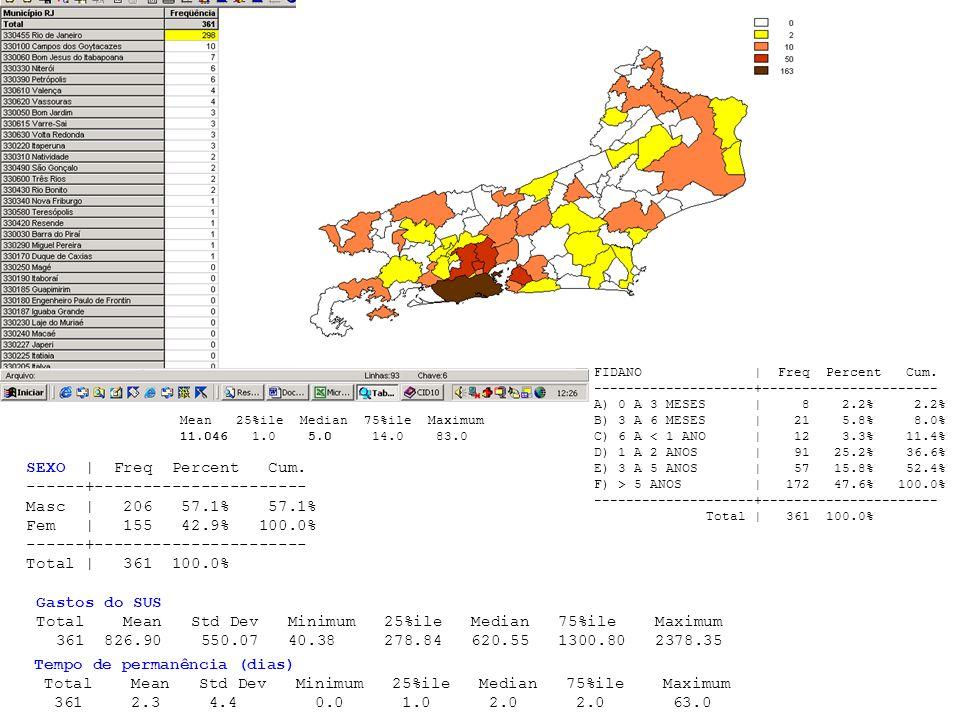 Internações por fissura labio-palatina no Estado do Rio de Janeiro em 2002 IDADE: Mean 25%ile Median 75%ile Maximum 11.046 1.0 5.0 14.0 83.0 FIDANO |