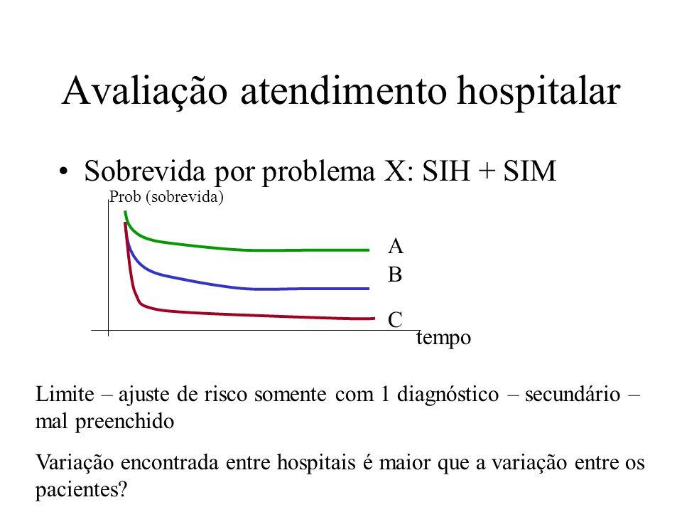 Avaliação atendimento hospitalar Sobrevida por problema X: SIH + SIM Prob (sobrevida) tempo A B C Limite – ajuste de risco somente com 1 diagnóstico –