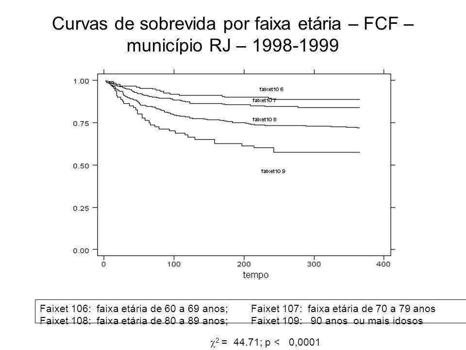 Curvas de sobrevida por faixa etária – FCF – município RJ – 1998-1999 2 = 44.71; p < 0,0001 Faixet 106: faixa etária de 60 a 69 anos; Faixet 107: faix