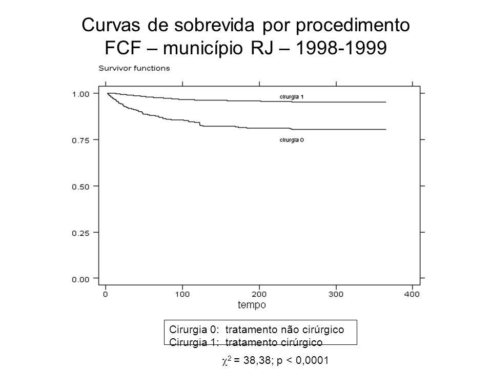 Curvas de sobrevida por procedimento FCF – município RJ – 1998-1999 2 = 38,38; p < 0,0001 Cirurgia 0: tratamento não cirúrgico Cirurgia 1: tratamento