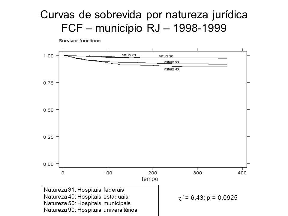 Curvas de sobrevida por natureza jurídica FCF – município RJ – 1998-1999 Natureza 31: Hospitais federais Natureza 40: Hospitais estaduais Natureza 50: